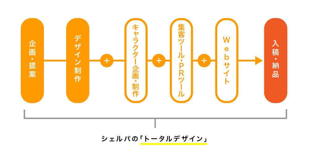 トータルデザイン